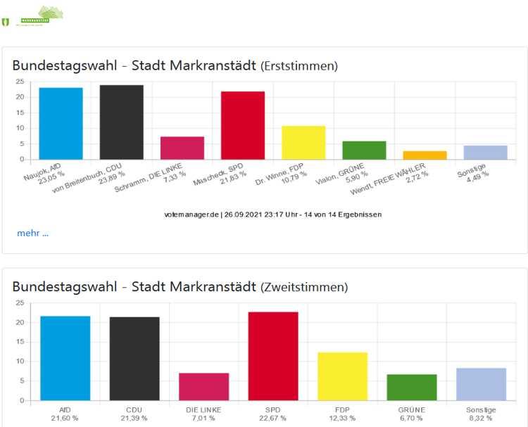 Screenshot: www.markranstaedt.de